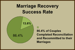 Marriage Recovery Success Rate